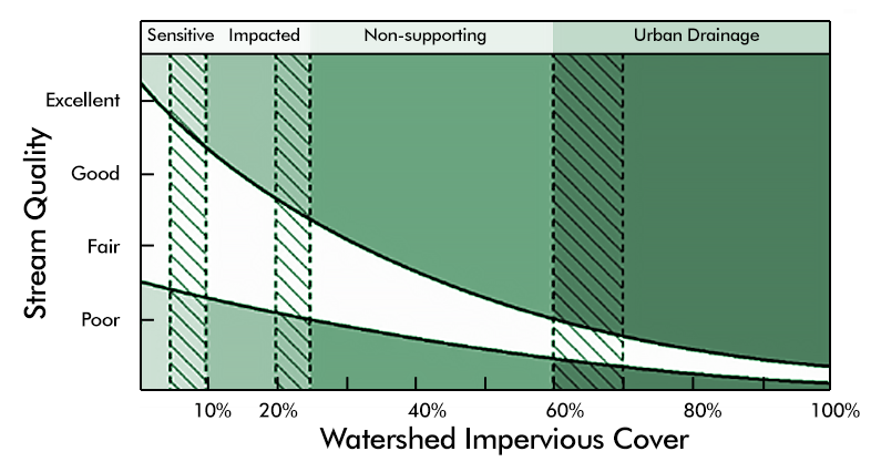 Relationship Between Stream Quality and Impervious Area